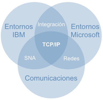 Infografía TCP/IP
